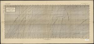 Primary view of object titled 'Large Mollier Chart (Foot-Pound-Fahrenheit Units): Properties of Ammonia'.