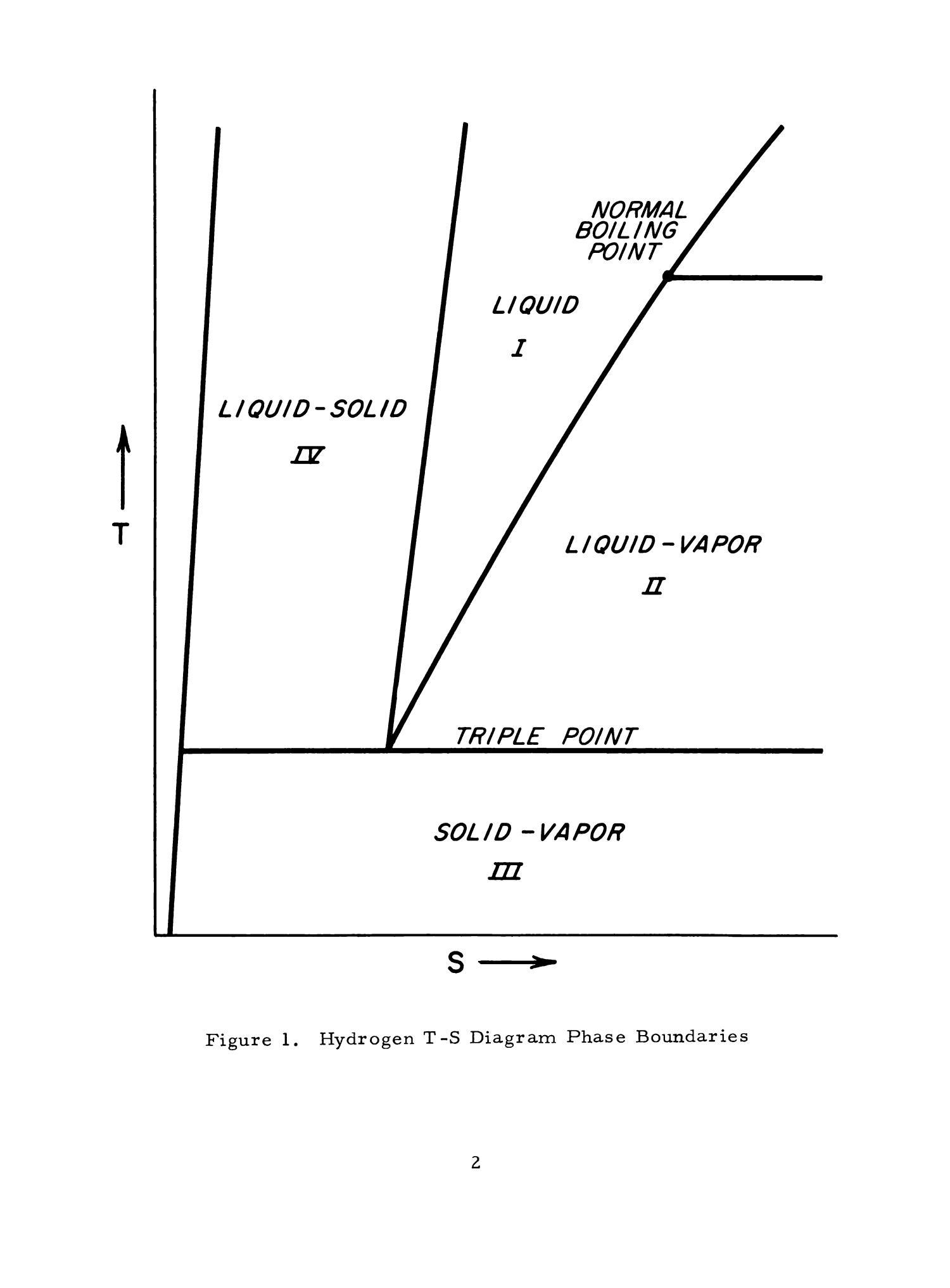 Temperature entropy diagram for parahydrogen triple point region temperature entropy diagram for parahydrogen triple point region page 2 digital library pooptronica
