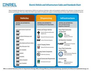 Primary view of object titled 'Electric Vehicle and Infrastructure Codes and Standards Chart (Revised) (Fact Sheet)'.