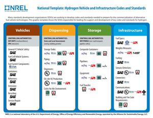 Primary view of object titled 'National Template: Hydrogen Vehicle and Infrastructure Codes and Standards (Fact Sheet)'.