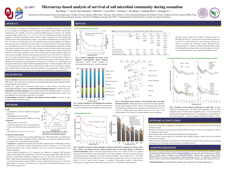 microbial analysis of soil essay Analysis of microbial community and nitrogen transition with enriched nitrifying soil microbes for organic hydroponics sakuntala saijai1, akinori ando1,2, ryuya inukai1, makoto shinohara3 and jun ogawa1,2.