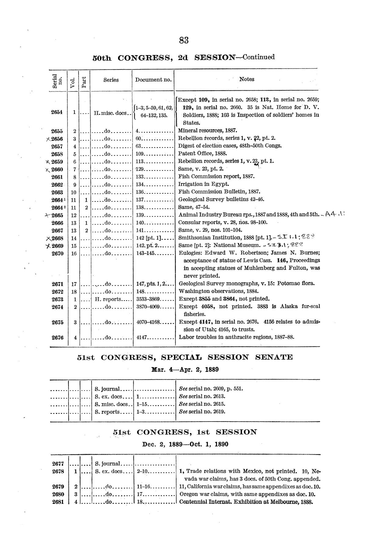 Checklist of United States Public Documents, 1789-1909, Third Edition Revised and Enlarged, Volume 1, Lists of Congressional and Departmental Publications                                                                                                      83