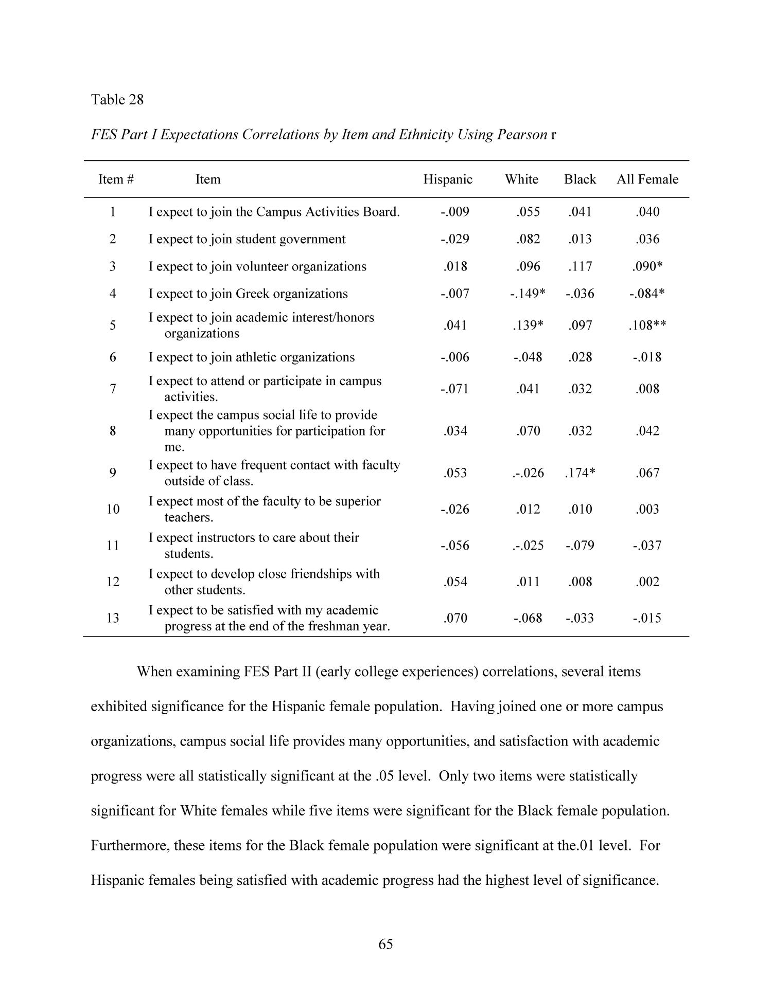 Early Predictors of Early Freshman Year Attrition in Female Hispanic Students                                                                                                      65