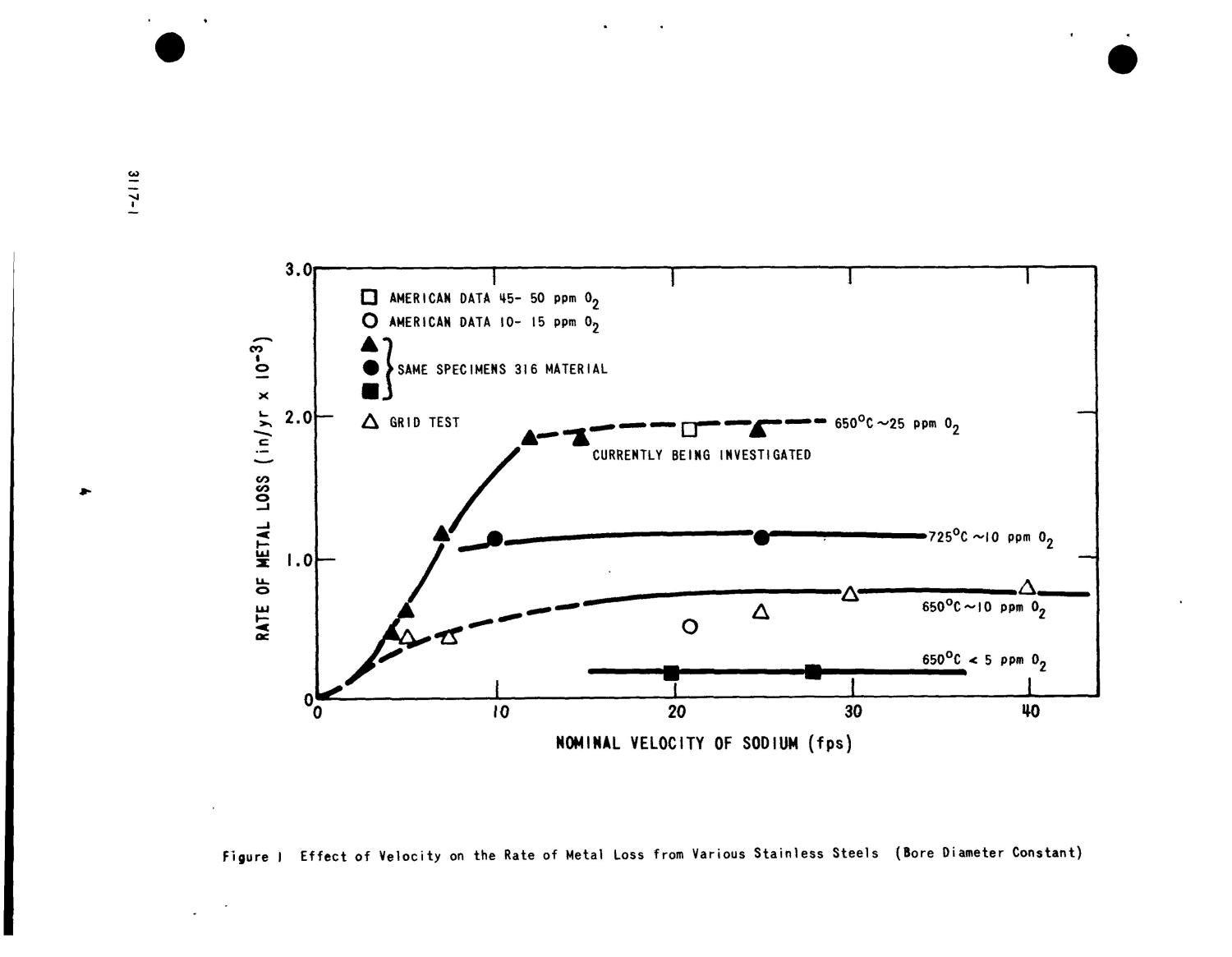 CORROSION ANALYSIS: LOW-CAPACITY PUMP. Large Sodium Pump Study, Phase II.                                                                                                      [Sequence #]: 10 of 30