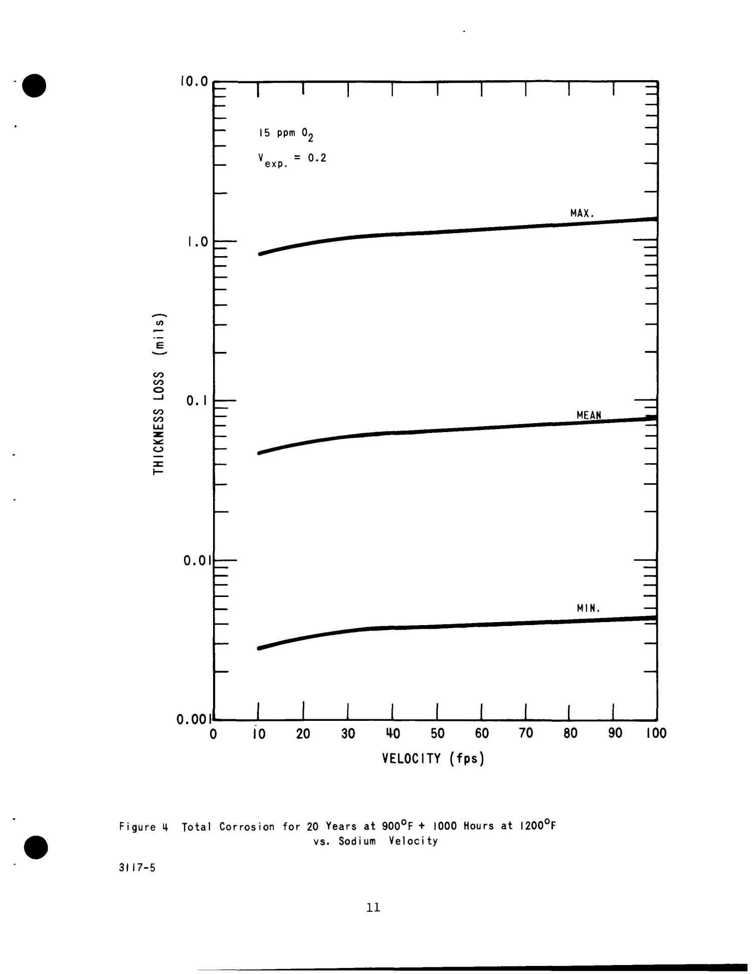 CORROSION ANALYSIS: LOW-CAPACITY PUMP. Large Sodium Pump Study, Phase II.                                                                                                      [Sequence #]: 17 of 30