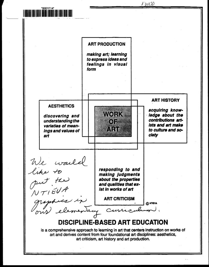 A Values Based Approach To Discipline >> Discipline Based Art Education Diagram And Activities With Notes