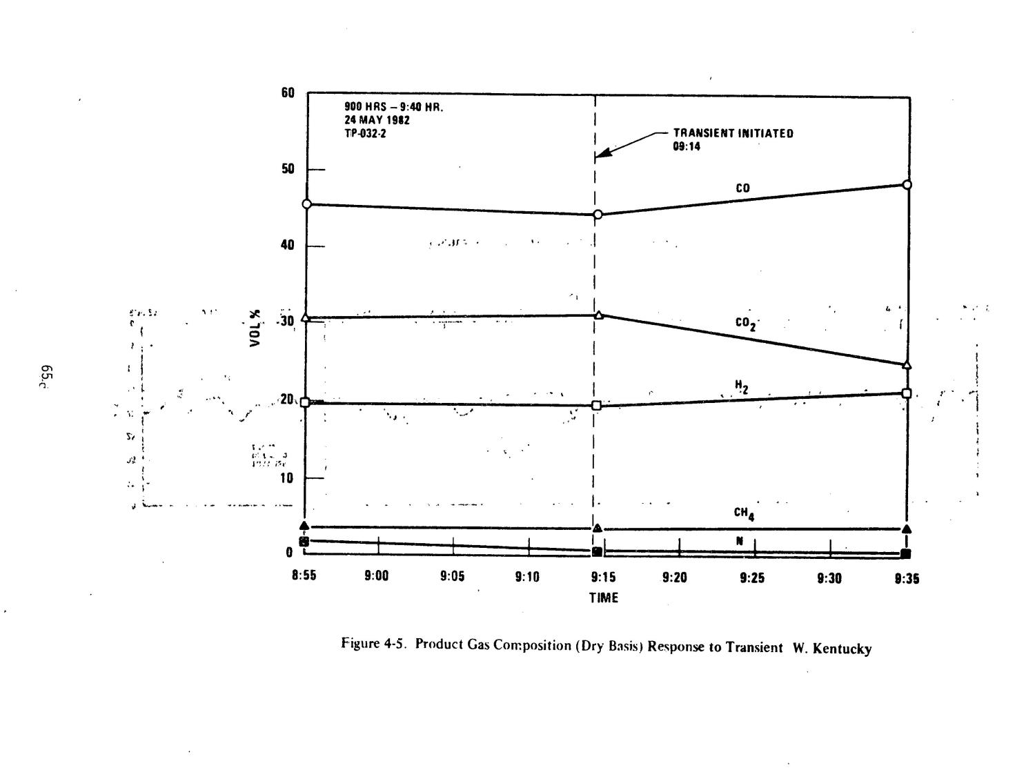 Advanced development of a pressurized ash agglomerating fluidized-bed coal gasification system. Quarterly progress report, April 1-June 30, 1982                                                                                                      [Sequence #]: 75 of 105