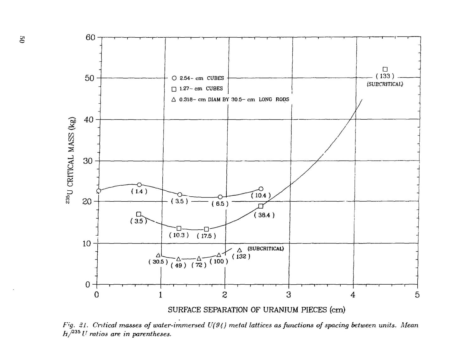 Critical dimensions of systems containing /sup 235/U, /sup 239/Pu, and /sup 233/U: 1986 Revision                                                                                                      [Sequence #]: 54 of 205