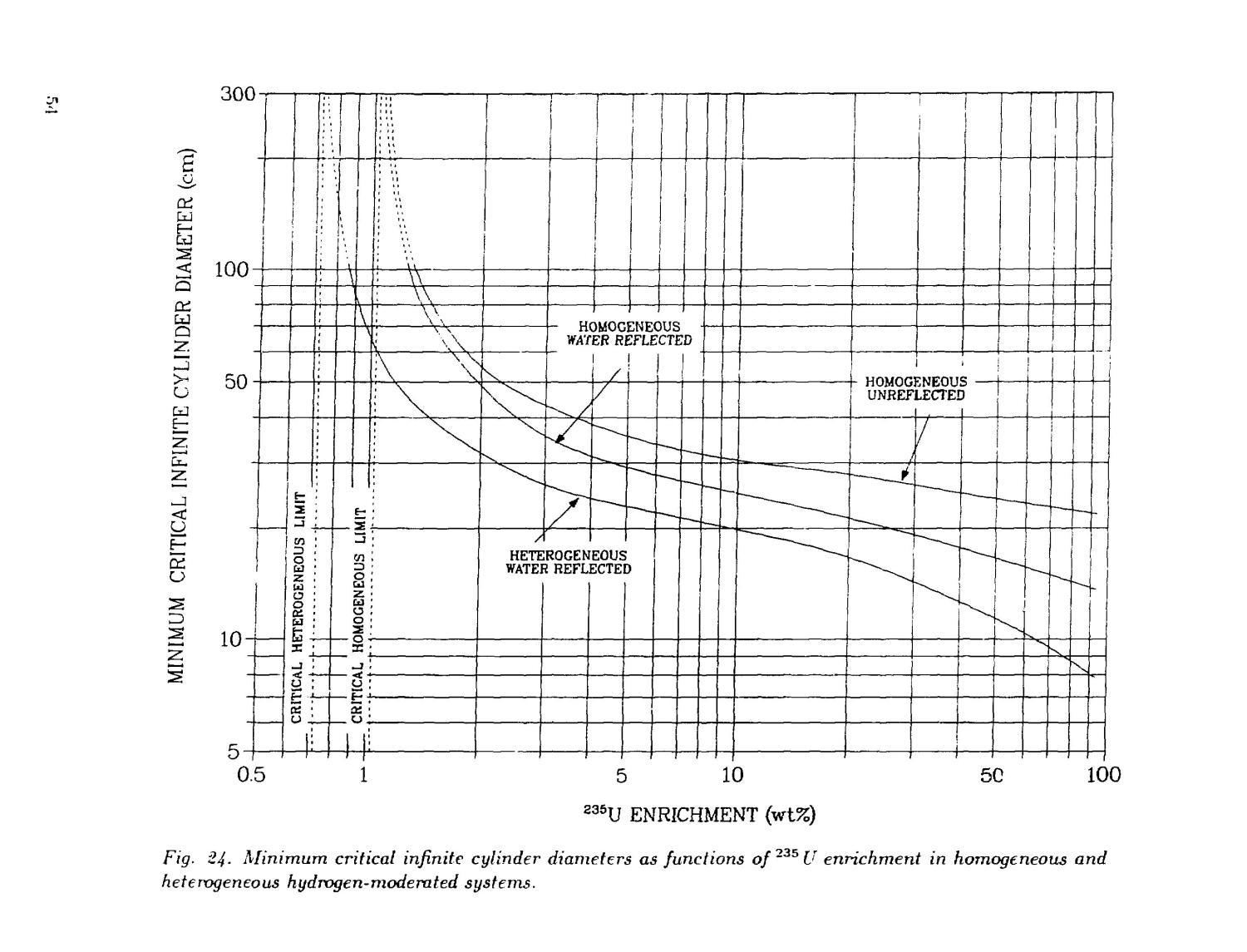 Critical dimensions of systems containing /sup 235/U, /sup 239/Pu, and /sup 233/U: 1986 Revision                                                                                                      [Sequence #]: 58 of 205