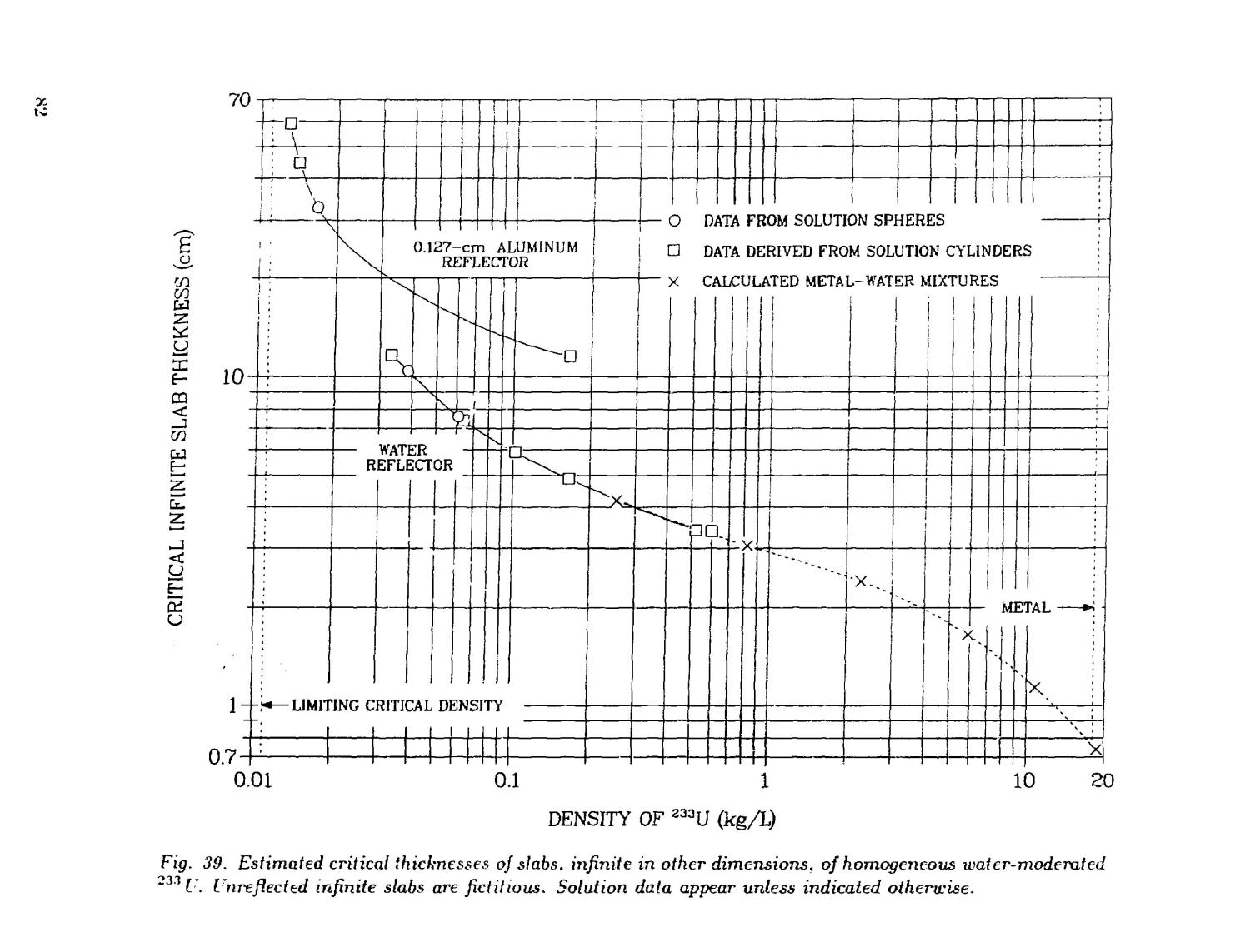 Critical dimensions of systems containing /sup 235/U, /sup 239/Pu, and /sup 233/U: 1986 Revision                                                                                                      [Sequence #]: 86 of 205