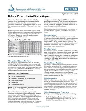 Primary view of object titled 'Defense Primer: United States Airpower'.