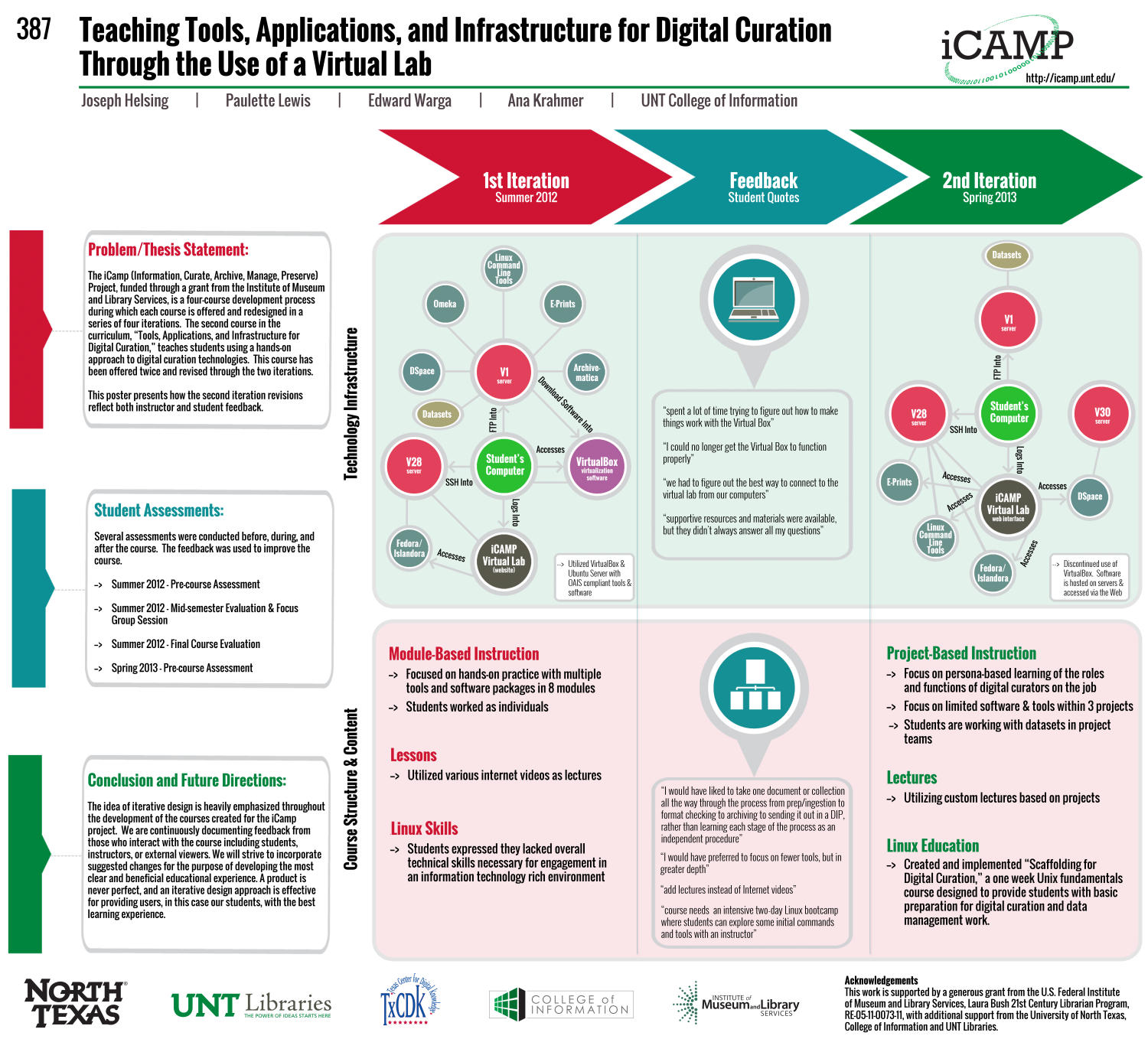Teaching Tools, Applications, and Infrastructure for Digital Curation Through the Use of a Virtual Lab [Poster]                                                                                                      [Sequence #]: 1 of 1