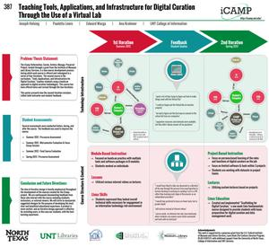 Teaching Tools, Applications, and Infrastructure for Digital Curation Through the Use of a Virtual Lab [Poster]