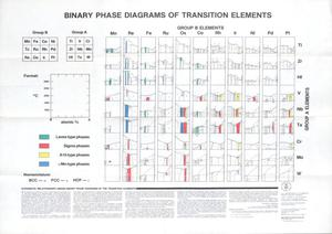 Primary view of object titled 'Binary Phase Diagrams of Transition Elements'.