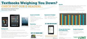 Primary view of object titled 'Textbooks Weighing You Down? Check out our E-Readers [Poster]'.