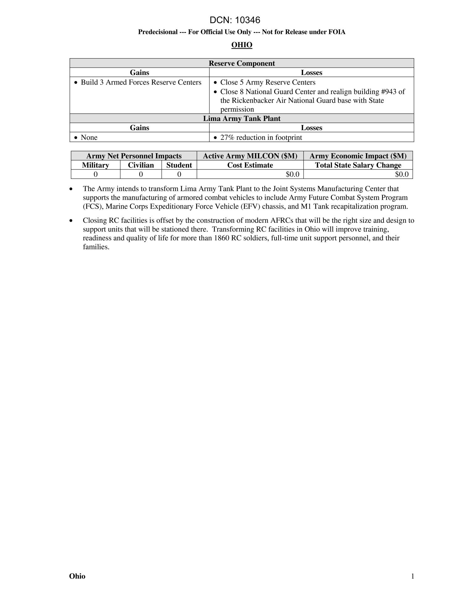 Army Installations and State Action Papers - Ohio