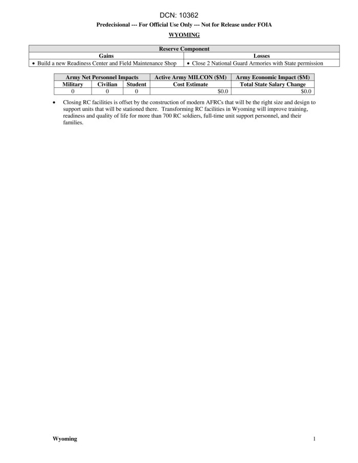 Army Installations and State Action Papers - Wyoming