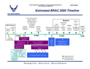 Primary view of object titled 'Air Force Viewgraphs depicting the BRAC 2005 projected timeline.'.