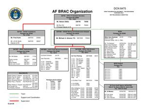 Primary view of object titled 'Air Force Viewgraph entitled AF BRAC Organization dtd 06/09/05'.