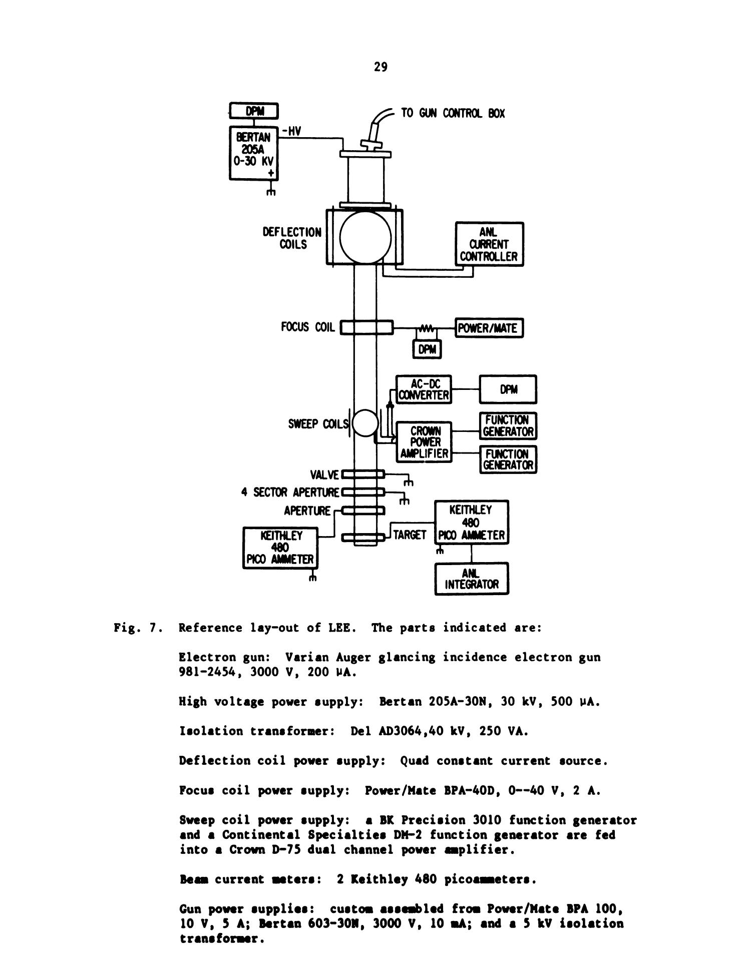 Lee The Low Energy Electron Bombardment Machine For Very High Dose Constantcurrent Generator Ionization Studies Page 29 Digital Library