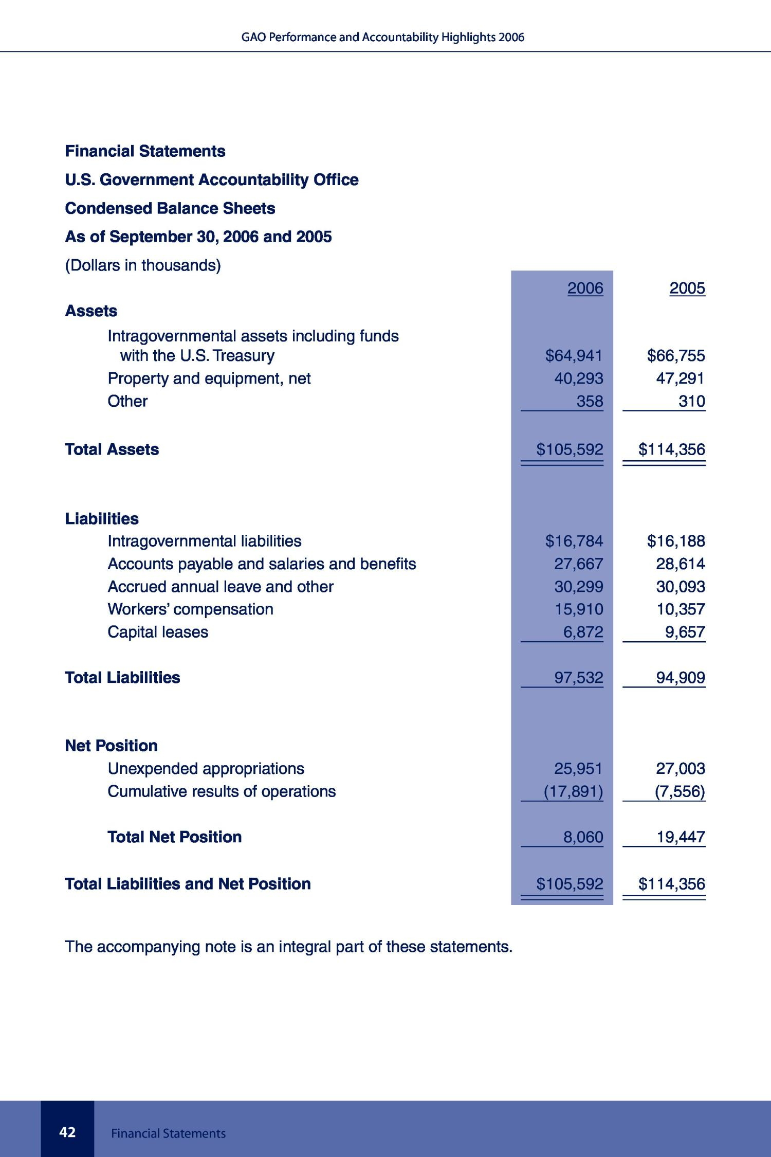 Performance and Accountability Highlights Fiscal Year 2006                                                                                                      [Sequence #]: 44 of 56