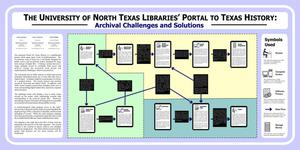 The University of North Texas Libraries' Portal to Texas History: Archival Challenges and Solutions [Poster]