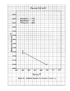 An Analysis of the Naphtha Cut of Cooke county, Texas, Crude
