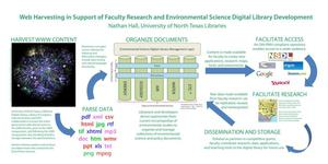 Web Harvesting in Support of Faculty Research and Environmental Science Digital Library Development