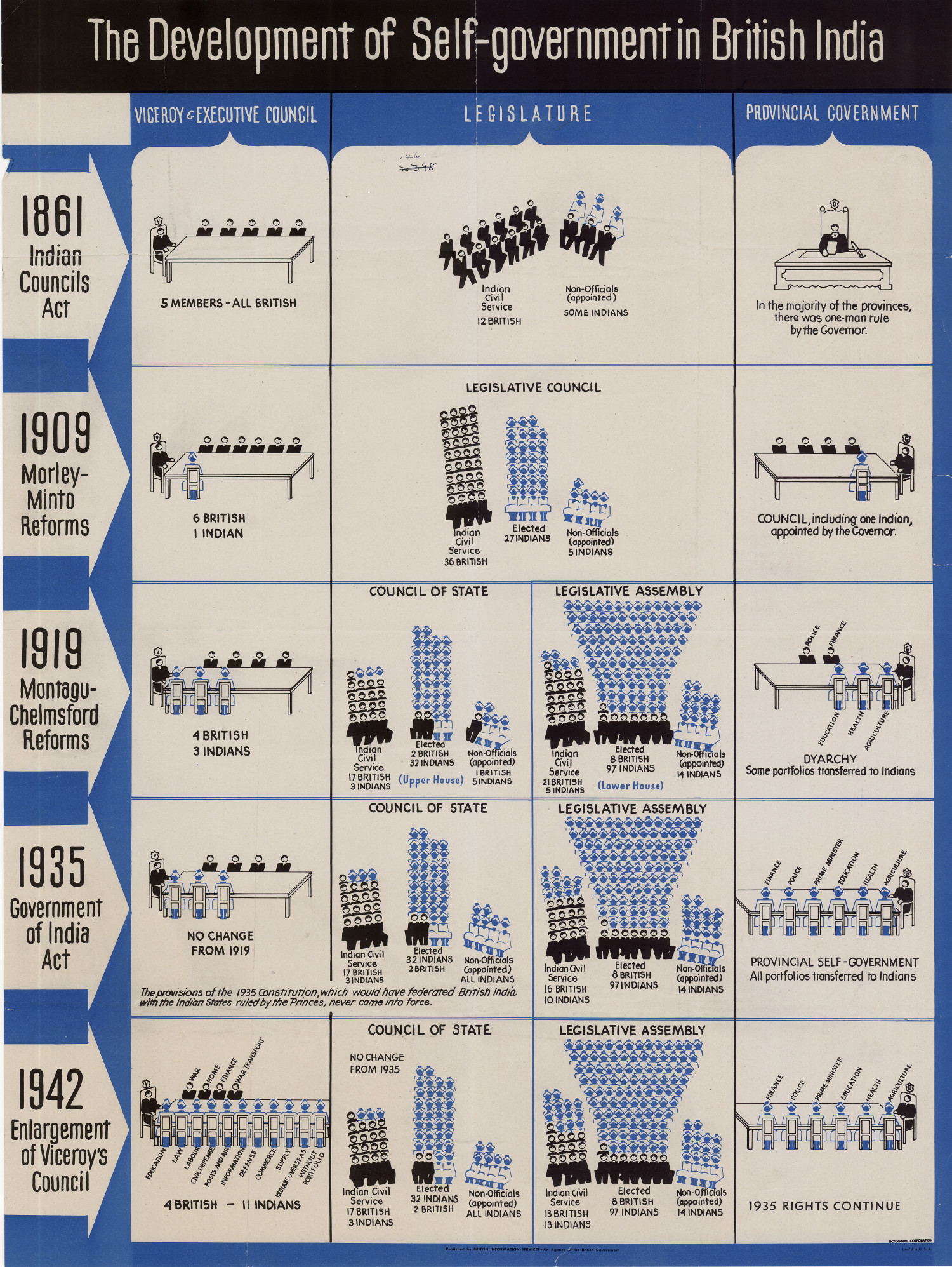 the development of british parliament Development of the british constitution  realm' pointing the direction of travel  towards the development  the parliament of england assembled at blackfriars  in.