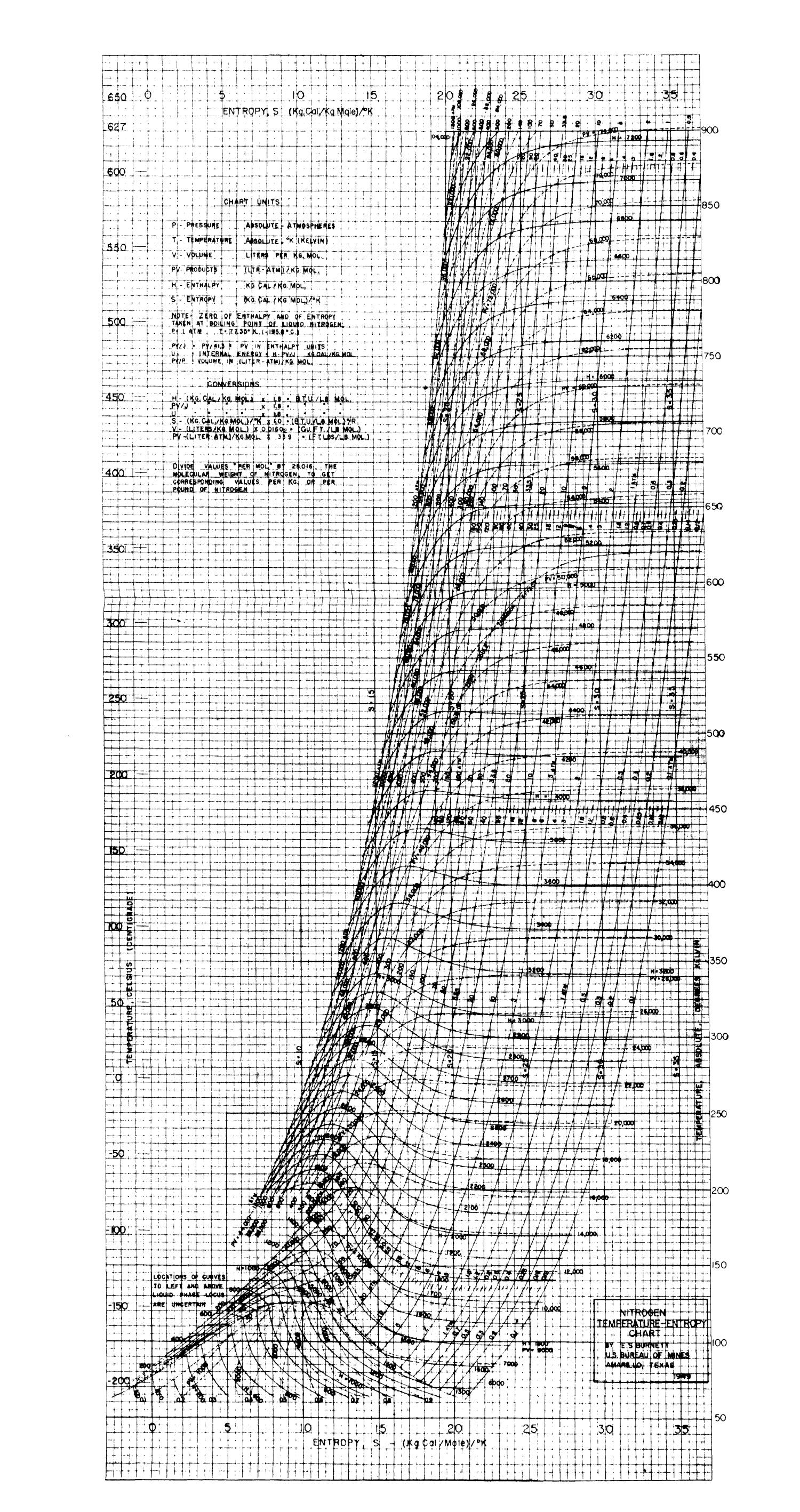 Temperature Entropy Chart Of Thermodynamic Properties Of Nitrogen - Page 11