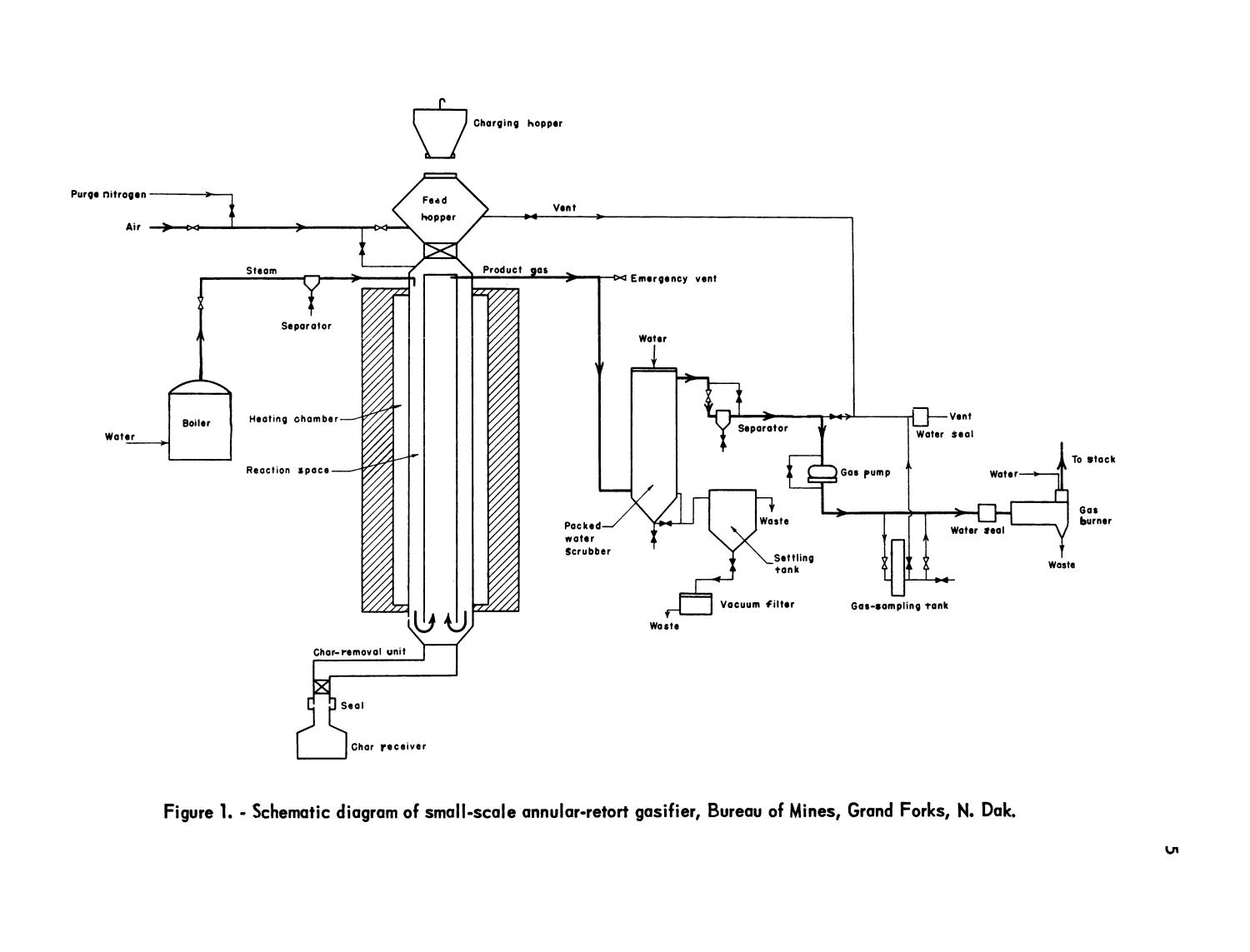 Production Of Crude Ammonia Synthesis Gas From North Dakota Lignite Air Receiver Tank Schematic In An Annular Retort Gasifier Page 5 Digital Library