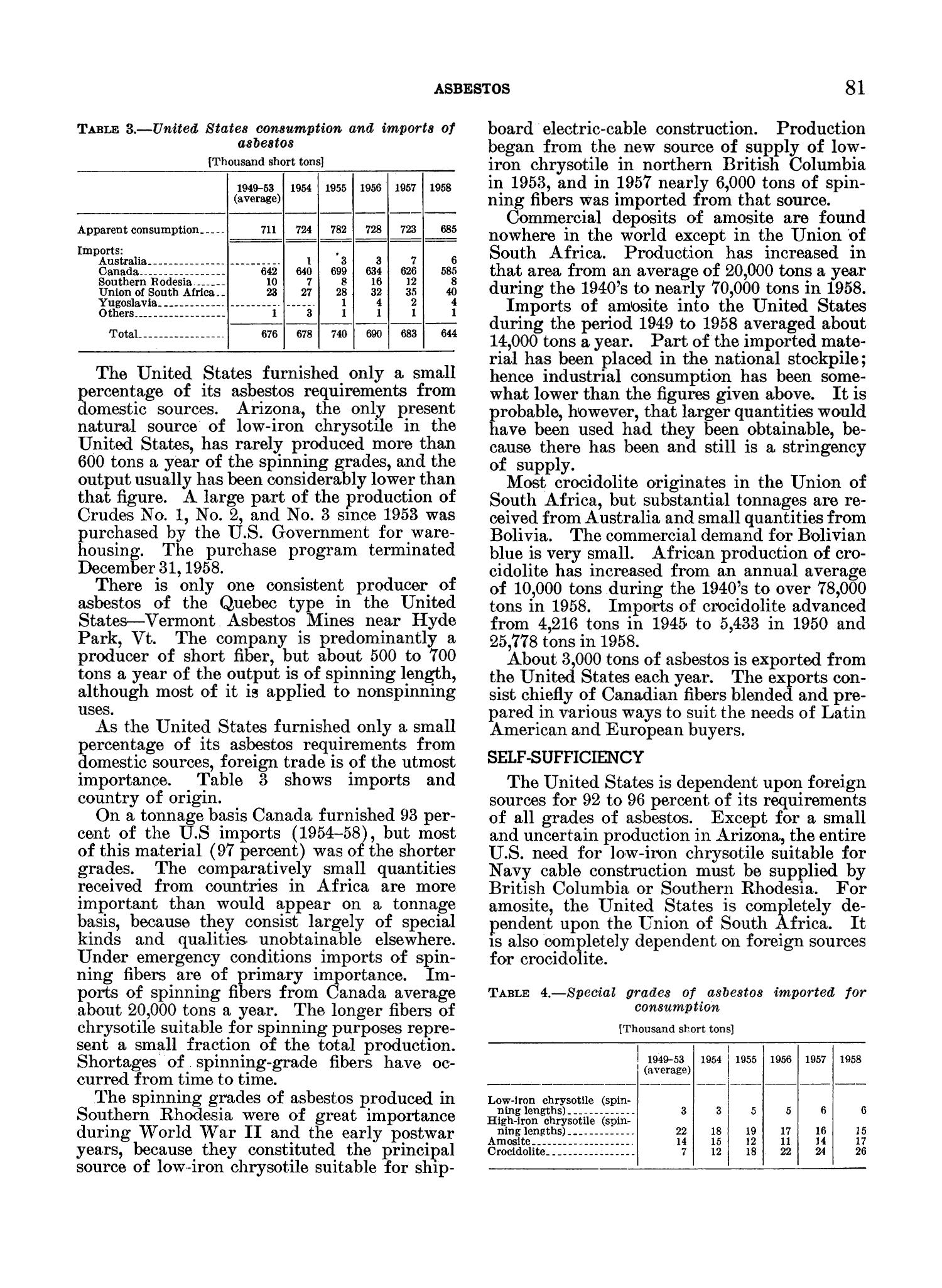 Mineral Facts and Problems: 1960 Edition                                                                                                      81