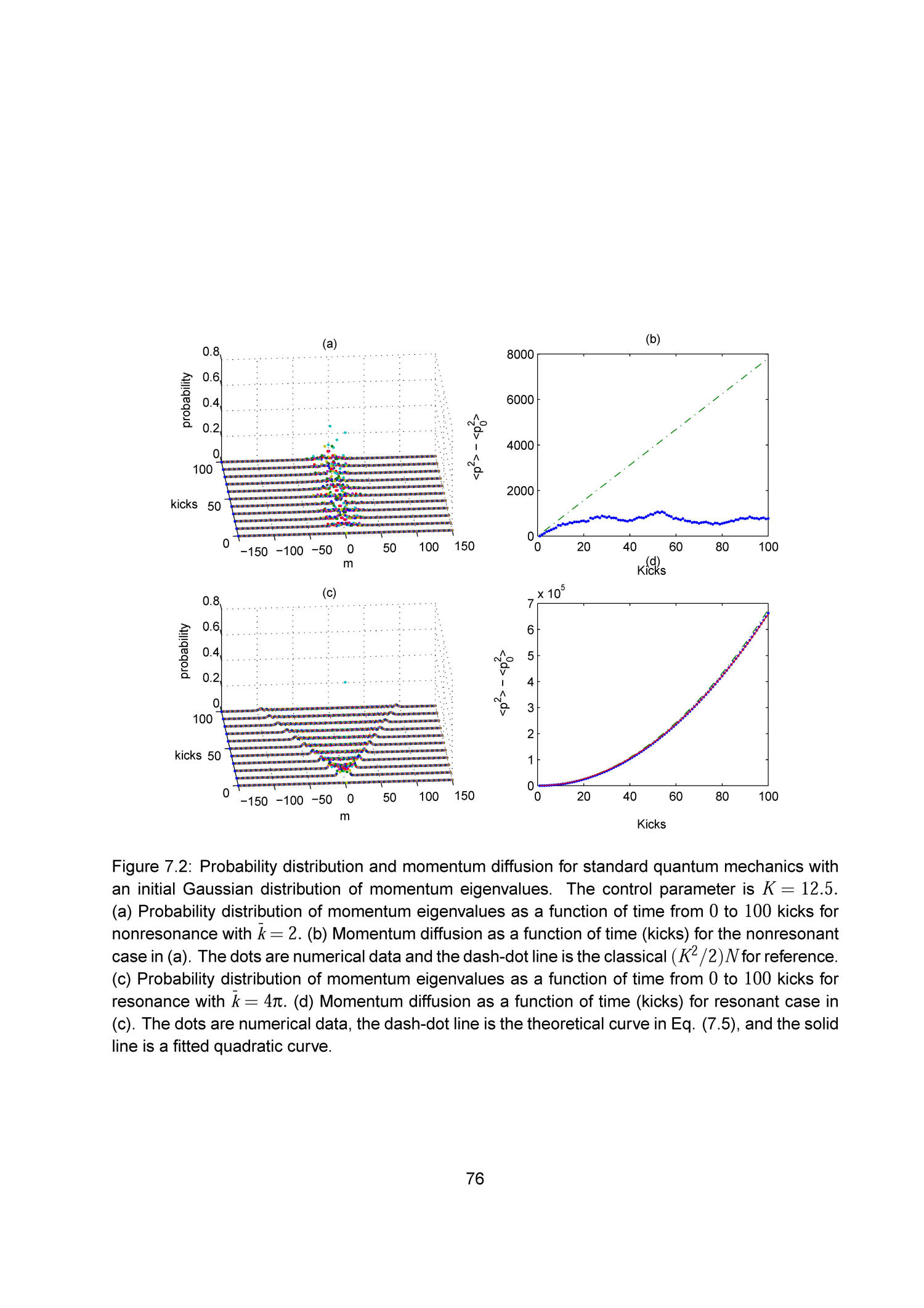 Chaos and Momentum Diffusion of the Classical and Quantum Kicked Rotor                                                                                                      76
