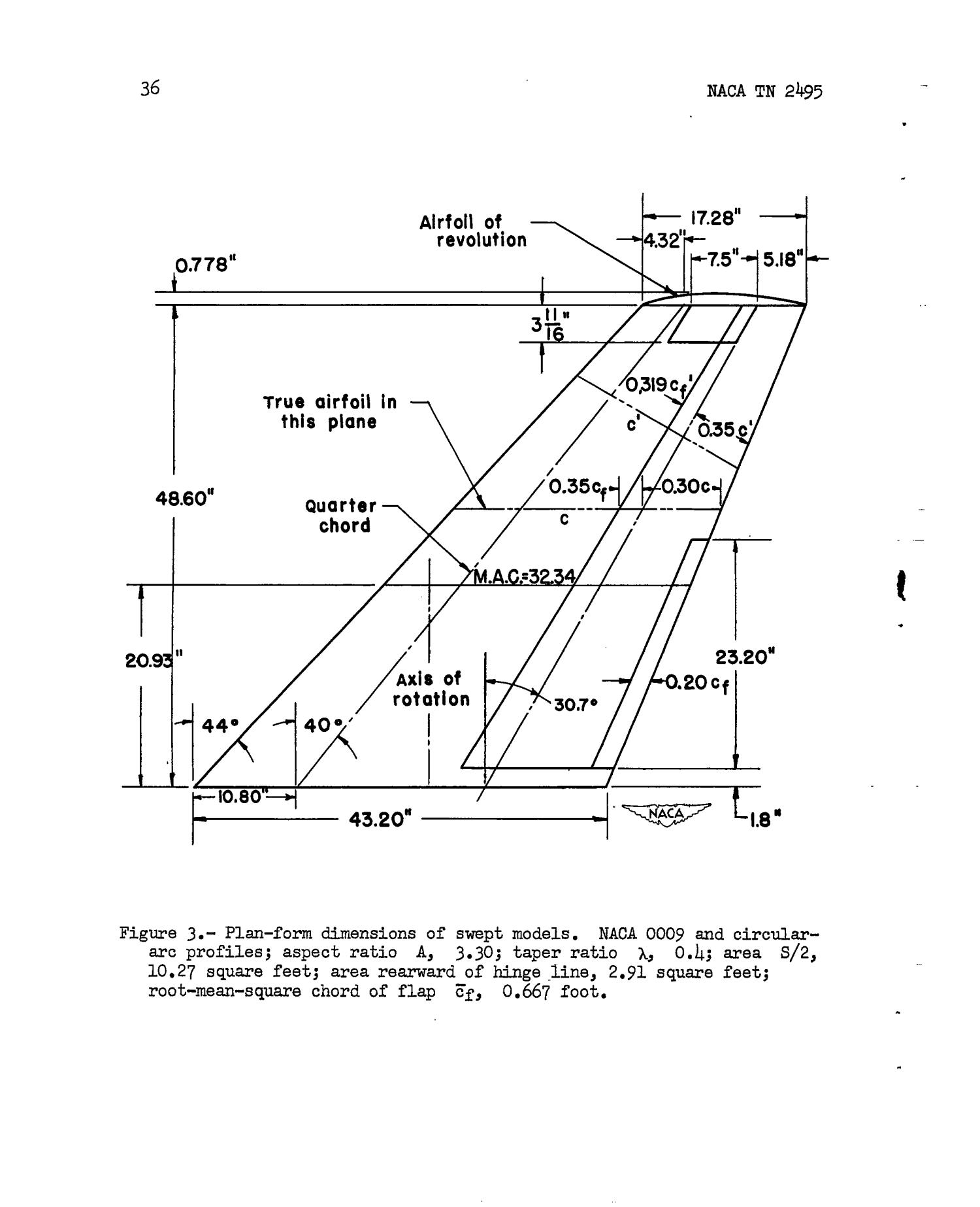 Control Volume Aerodynamic : Wing tunnel investigation of effects various
