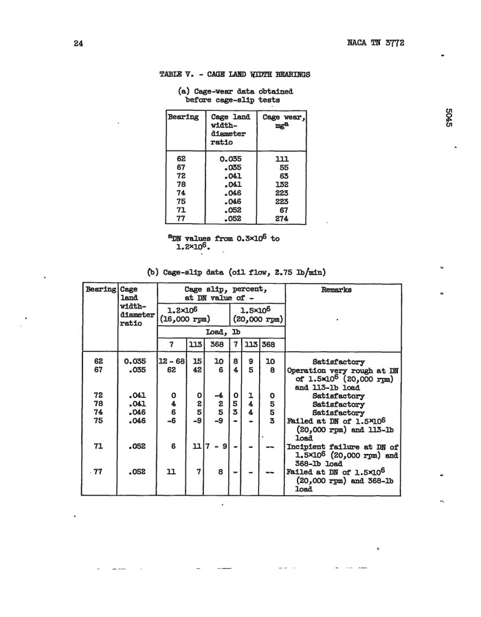 Effect of three design parameters on the operating for Table 7 1 design parameters