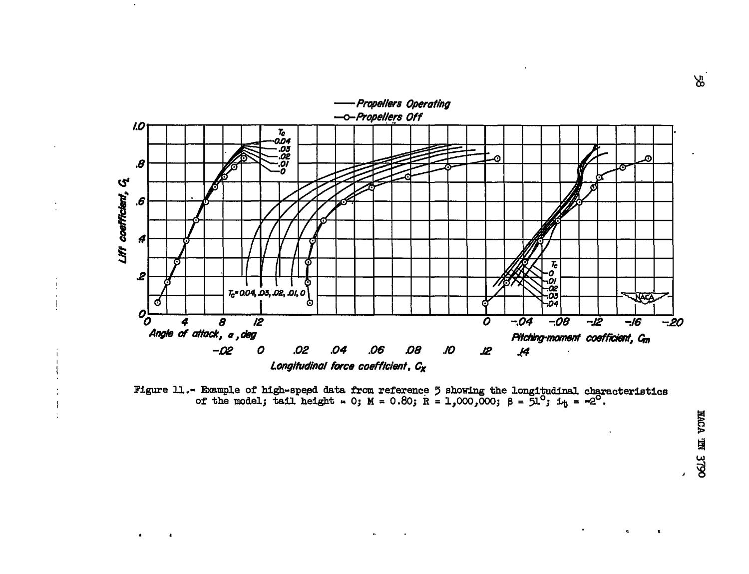 Analysis of Wind-Tunnel Tests to a Mach Number of 0.90 of a Four-Engine Propeller-Driven Airplane Configuration Having a Wing With 40 Degrees of Sweepback and an Aspect Ratio of 10                                                                                                      [Sequence #]: 59 of 171
