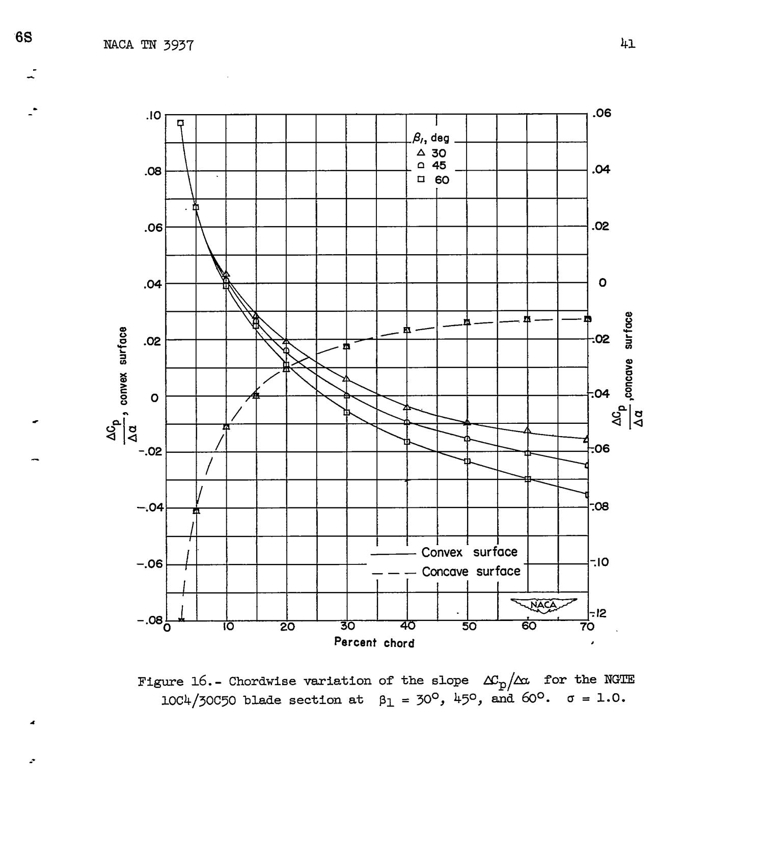 A Comparison Of Typical National Gas Turbine Establishment And Naca Jet Engine Diagram An Axialflow Axial Flow Compressor Blade Sections