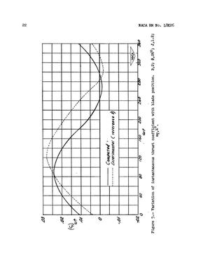 Calculation of Aerodynamic Forces on a Propeller in Pitch or