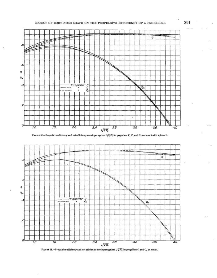 Propulsive Efficiency Propeller Propulsive Efficiency of a