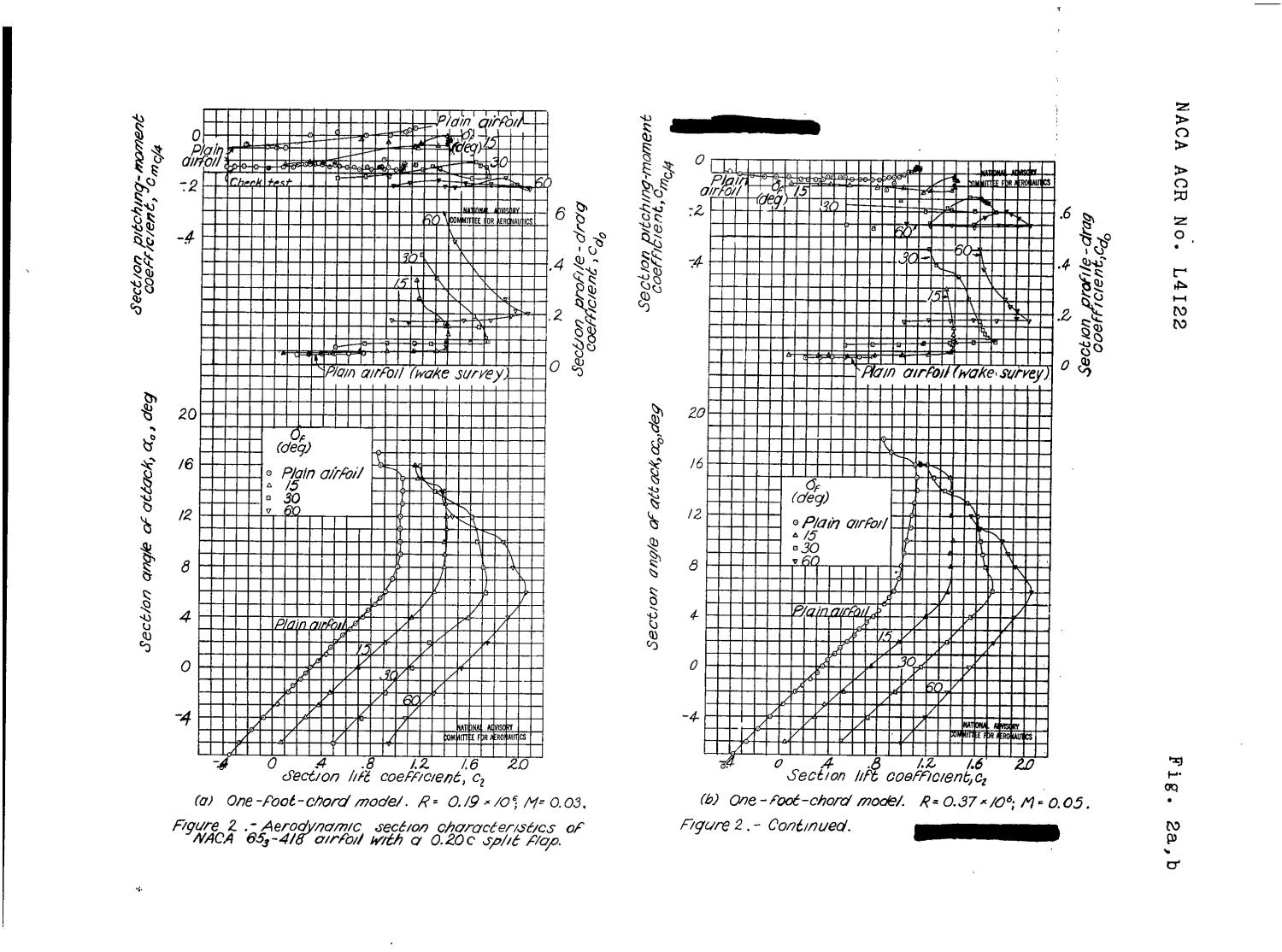 Scale-effect tests in a turbulent tunnel of the NACA 65(sub 3)-418, a = 1.0 airfoil section with 0.20-airfoil-chord split flap                                                                                                      [Sequence #]: 14 of 22