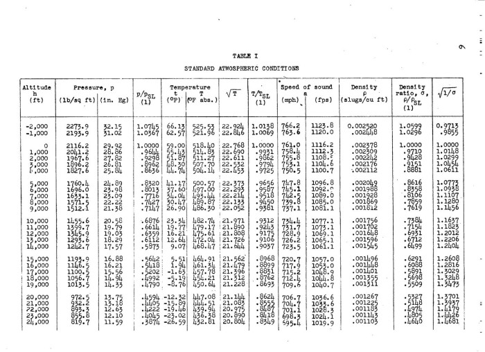 A simplified chart for determining mach number and true - Atmospheric pressure conversion table ...