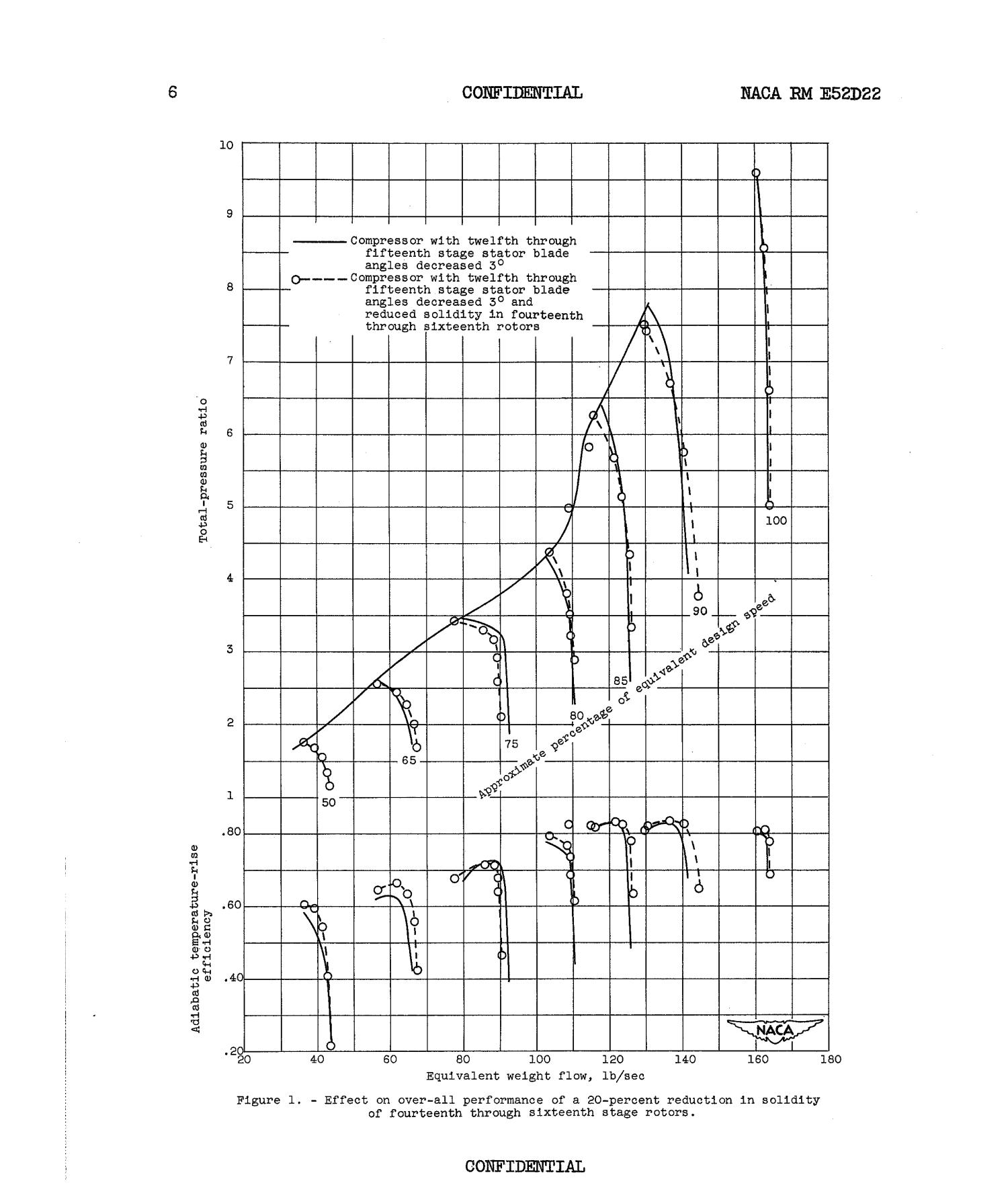 effect of various blade modifications on performance of a 16