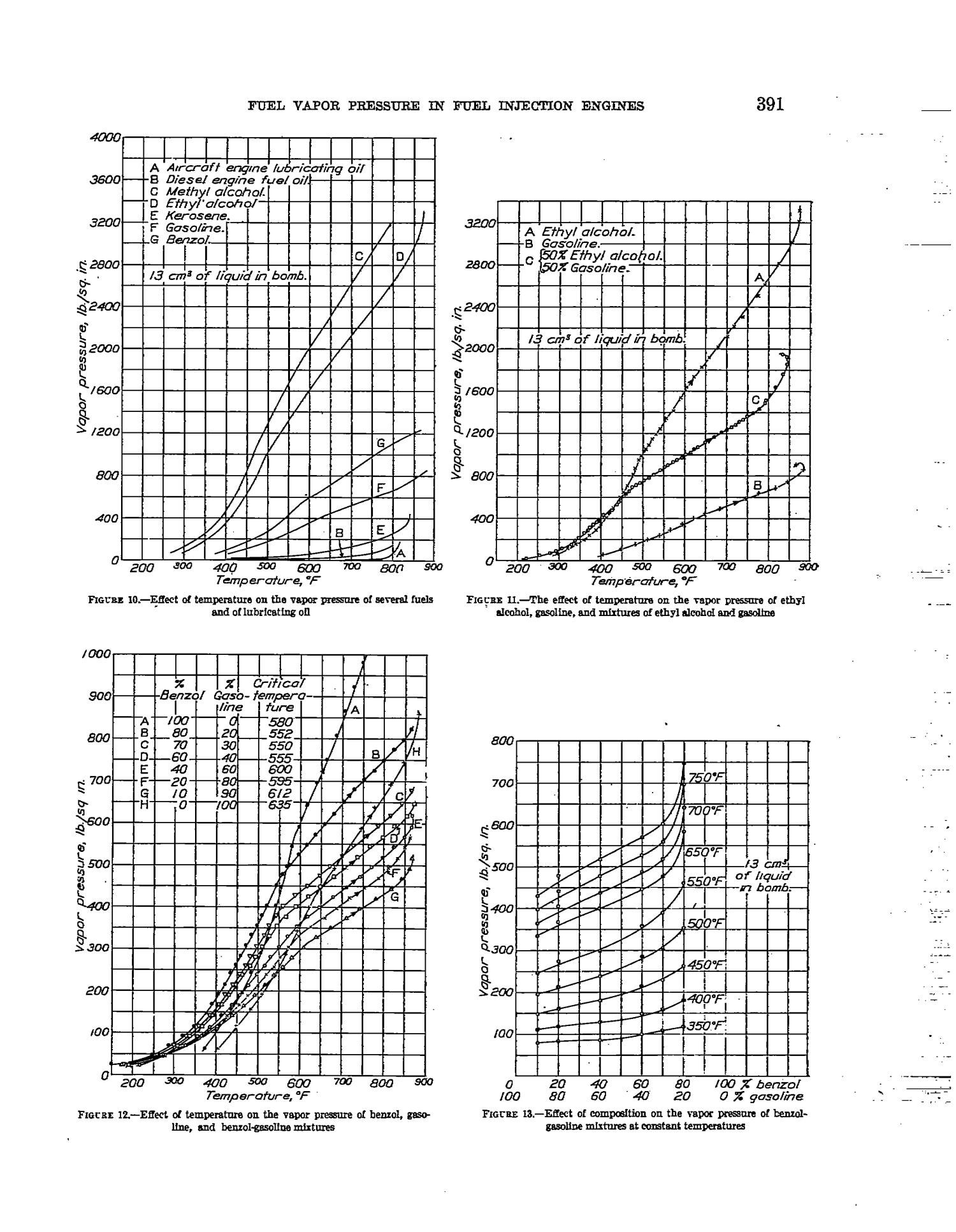 fuel vapor pressures and the relation of vapor pressure to
