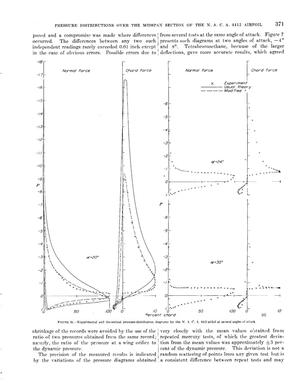 Calculated and measured pressure distributions over the