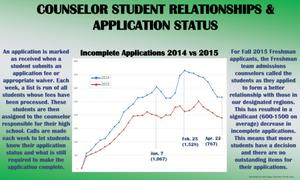 Primary view of object titled 'Counselor Student Relationships and Application Status'.
