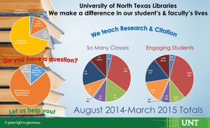 Primary view of object titled 'University of North Texas Libraries: We make a difference in our student's and faculty's lives'.