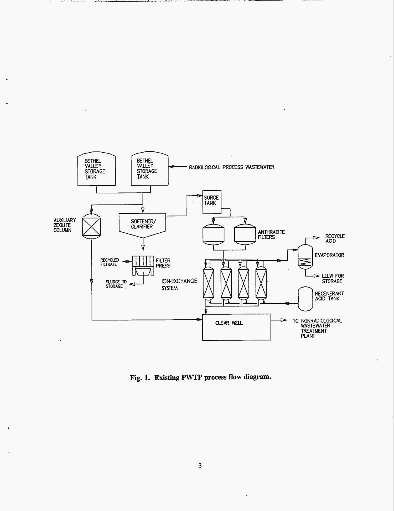 Evaluation Of Operating Characteristics For A Chabazite Zeolite Process Flow Diagram System Treatment Wastewater At Oak Ridge National Laboratory Page 12 60
