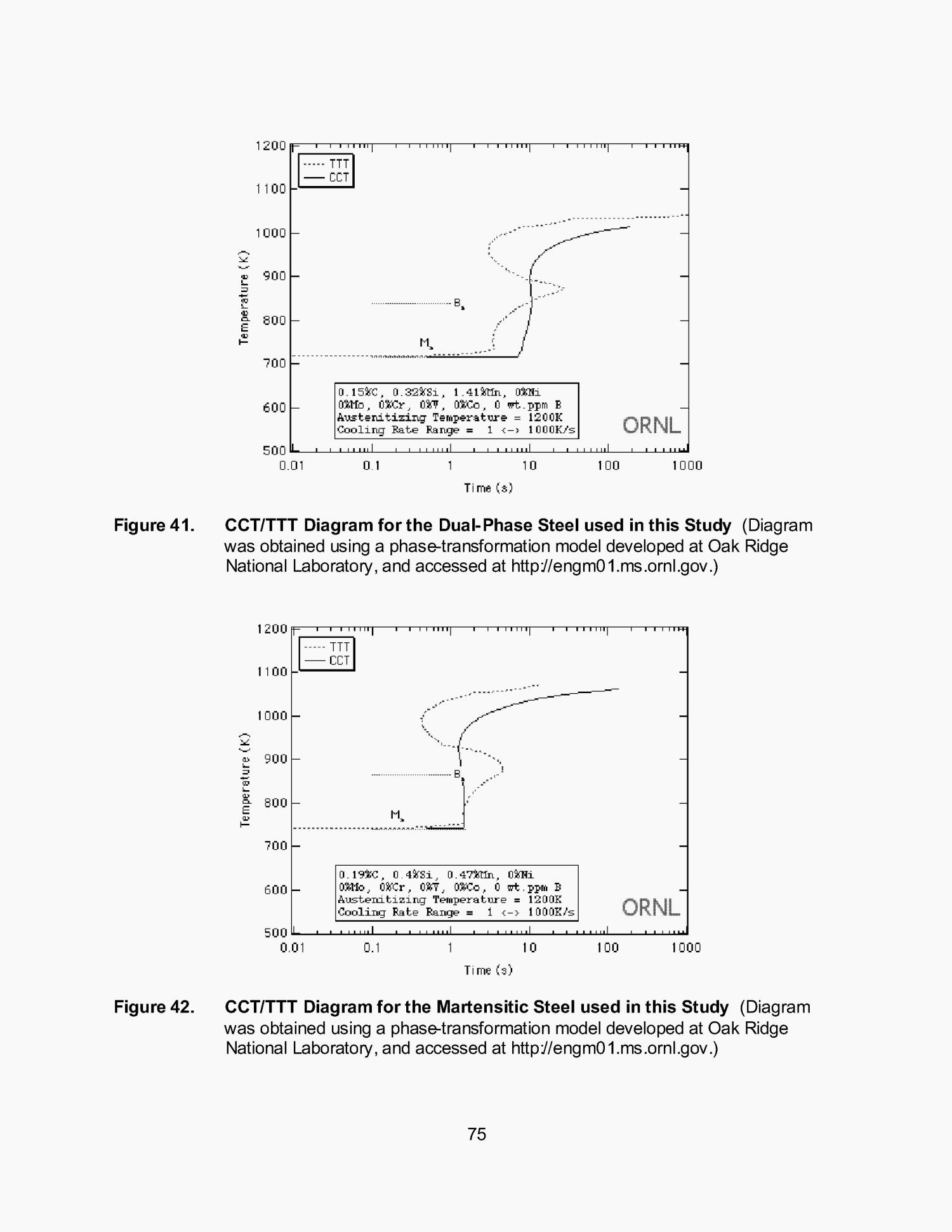 Aisidoe technology roadmap program development of appropriate aisidoe technology roadmap program development of appropriate resistance spot welding practice for transformation hardened steels page 87 of 182 ccuart Image collections
