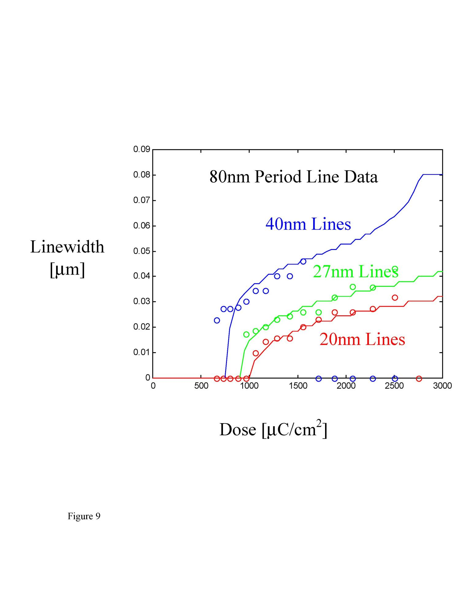 The influence of sub-100 nm scattering on high-energy electron beam lithography                                                                                                      [Sequence #]: 20 of 21