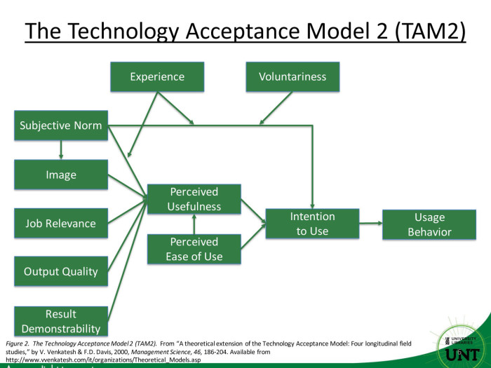 tam2 acceptance technology library academic unt digital librarians swiping extending card extension